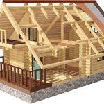 Производство и строительство деревянных домов