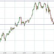 Что влияет на цену акций НорНикель