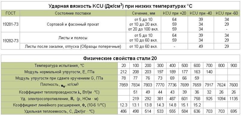 физические свойства Сталь 20