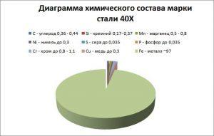 Диаграма химического состава Стали 40Х. Фото