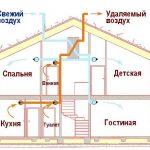 Вентиляция в частном доме: требования, разновидности и особенности