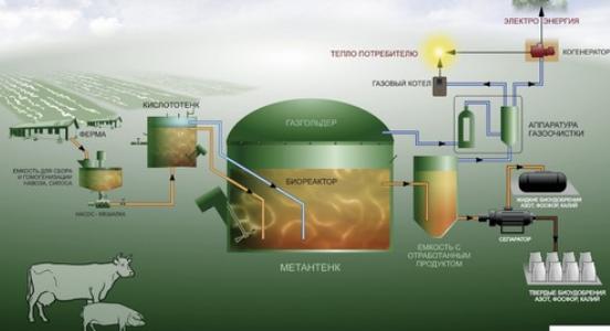 Особенности работы установок для создания биогаза