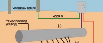Методы и особенности защиты трубопроводов от коррозии